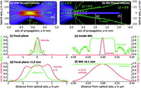 representative figure from Coherence filtering of x-ray waveguides: analytical and numerical approach