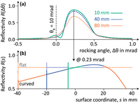 representative figure from Wave-optical theory of nano-focusing x-ray multilayer mirrors