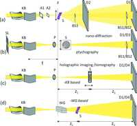 representative figure from Compound focusing mirror and X-ray waveguide optics for coherent imaging and nano-diffraction