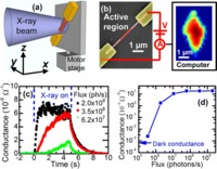 representative figure from Hard X-ray Detection Using a Single 100 nm Diameter Nanowire